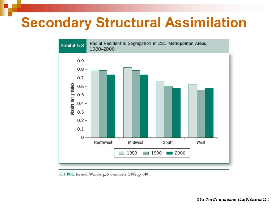 Secondary Structural Assimilation