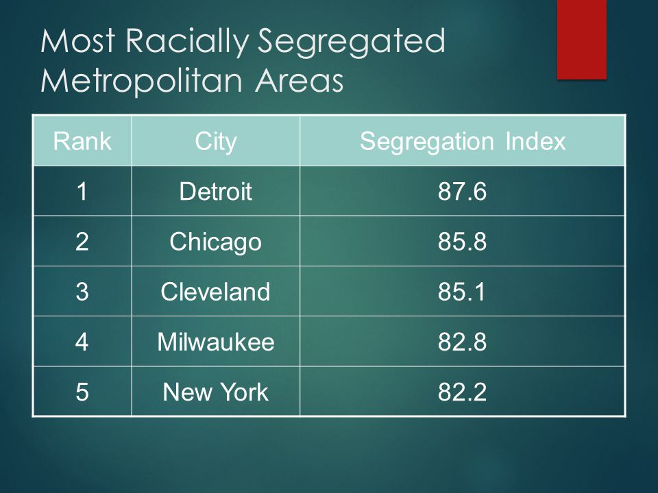Most Racially Segregated Metropolitan Areas