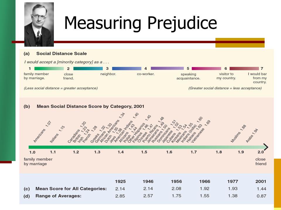 Measuring Prejudice