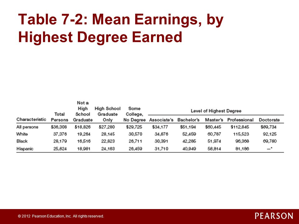 Table 7-2: Mean Earnings, by Highest Degree Earned
