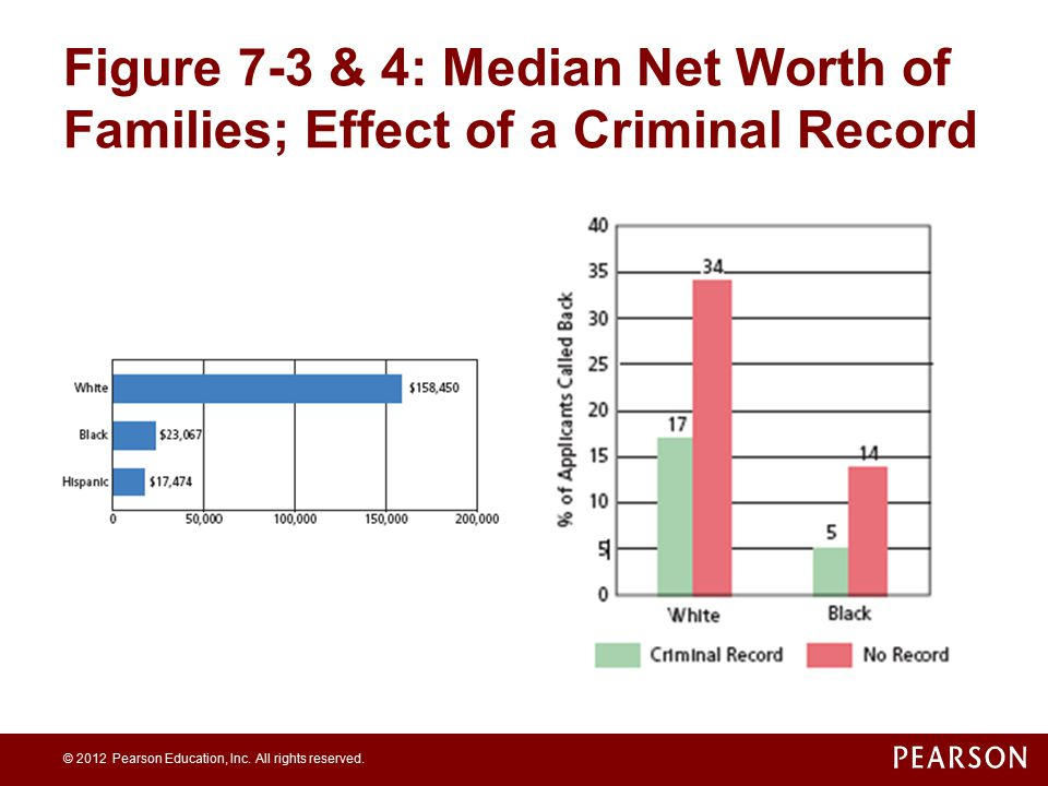 Figure 7-3 & 4: Median Net Worth of Families; Effect of a Criminal Record