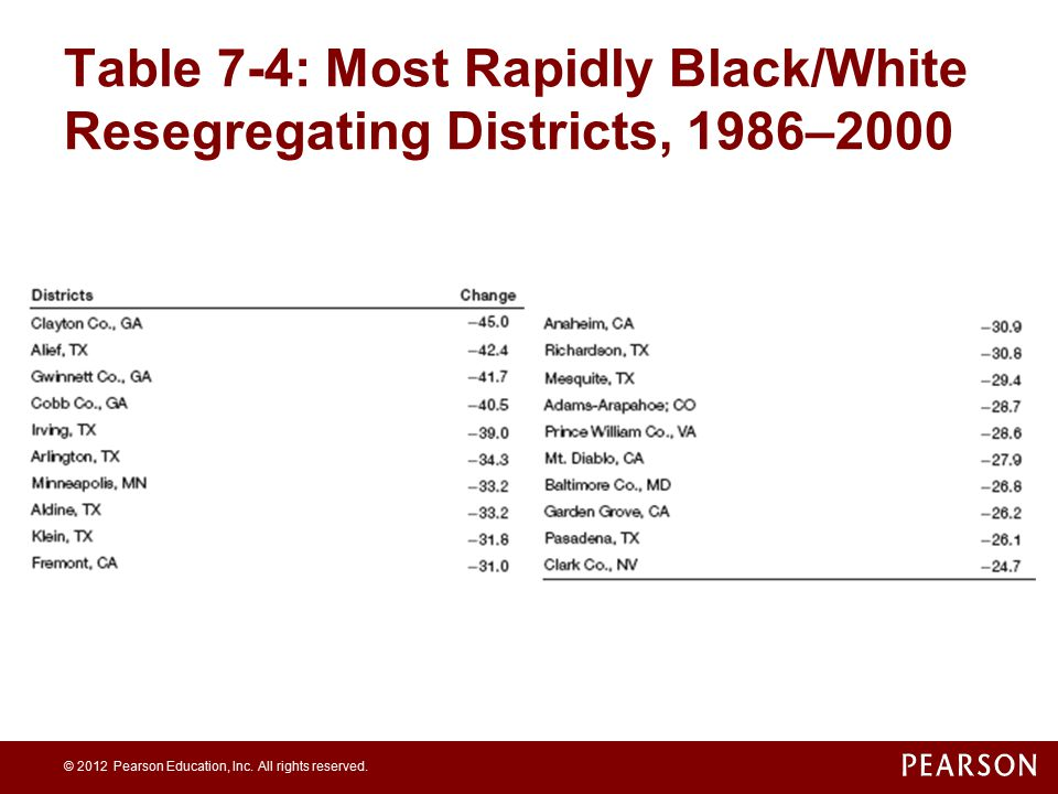 Table 7-4: Most Rapidly Black/White Resegregating Districts, 1986–2000