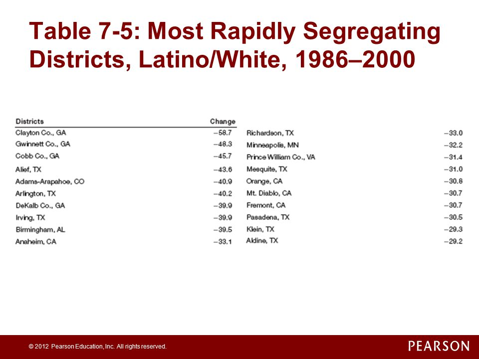 Table 7-5: Most Rapidly Segregating Districts, Latino/White, 1986–2000