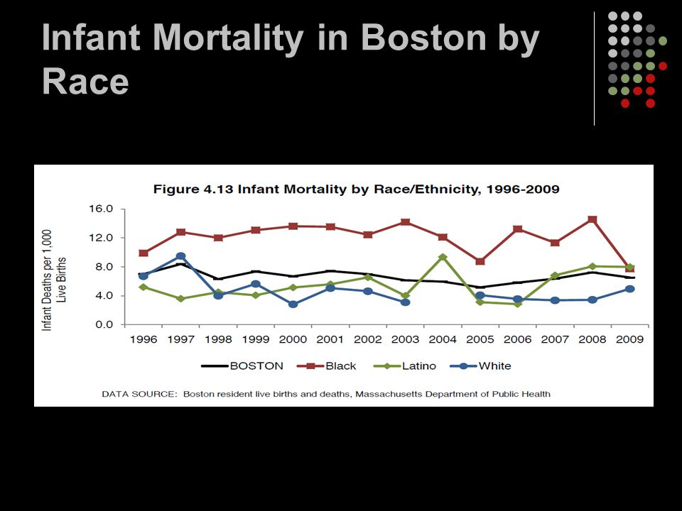 Infant Mortality in Boston by Race