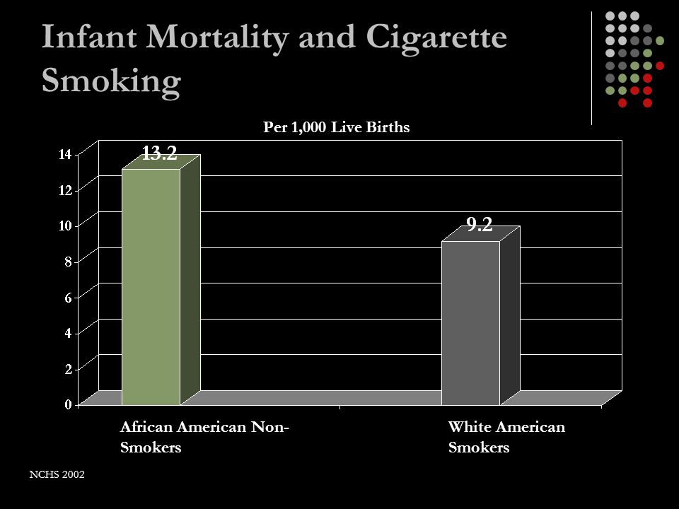 Infant Mortality and Cigarette Smoking