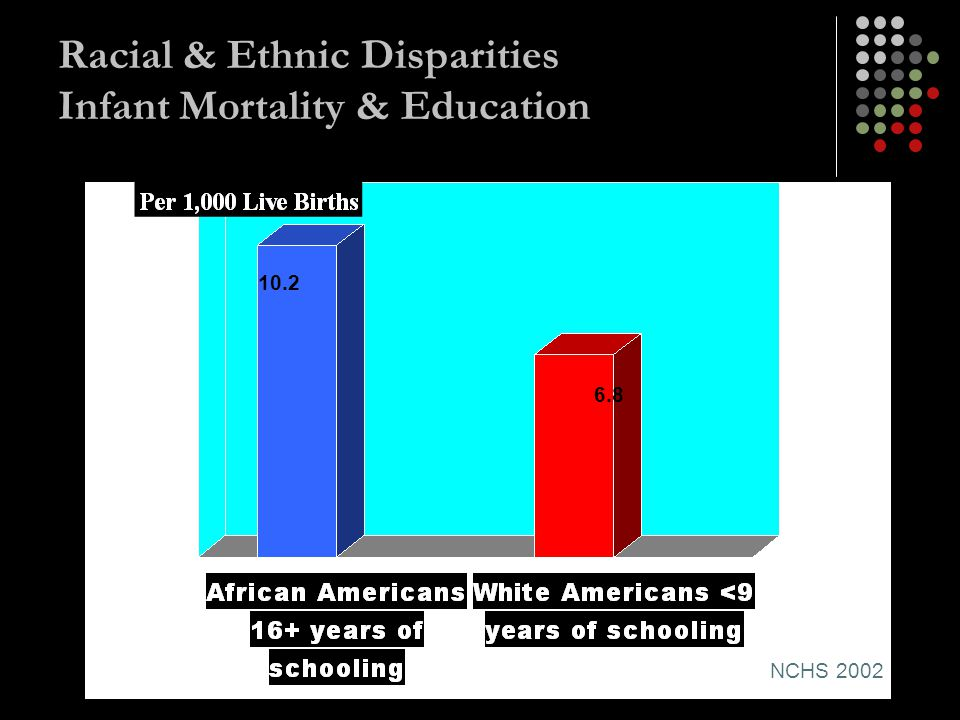 Racial & Ethnic Disparities Infant Mortality & Education
