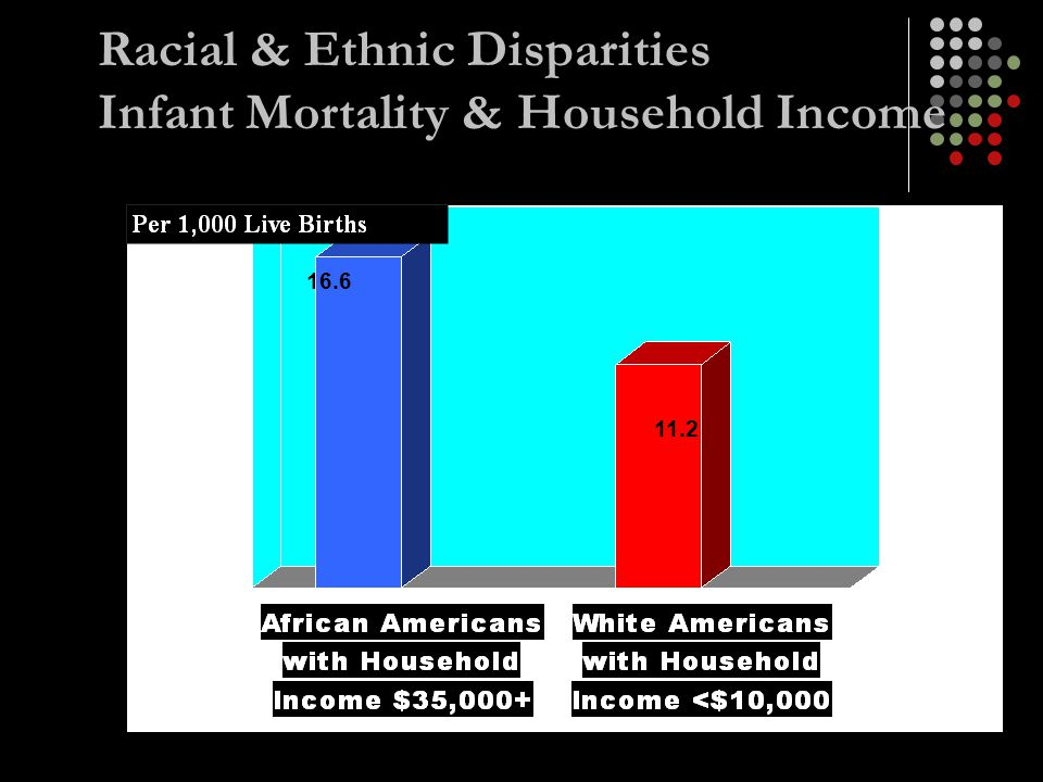 Racial & Ethnic Disparities Infant Mortality & Household Income