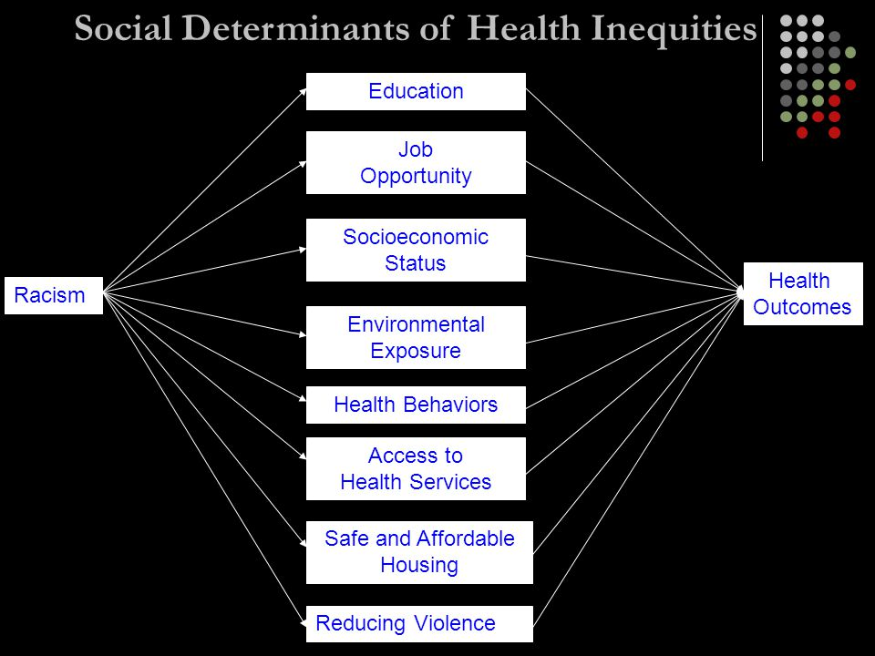 Social Determinants of Health Inequities