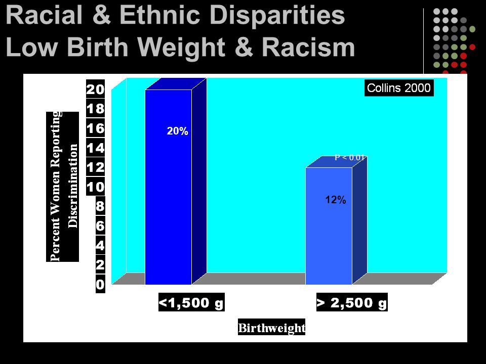 Racial & Ethnic Disparities Low Birth Weight & Racism
