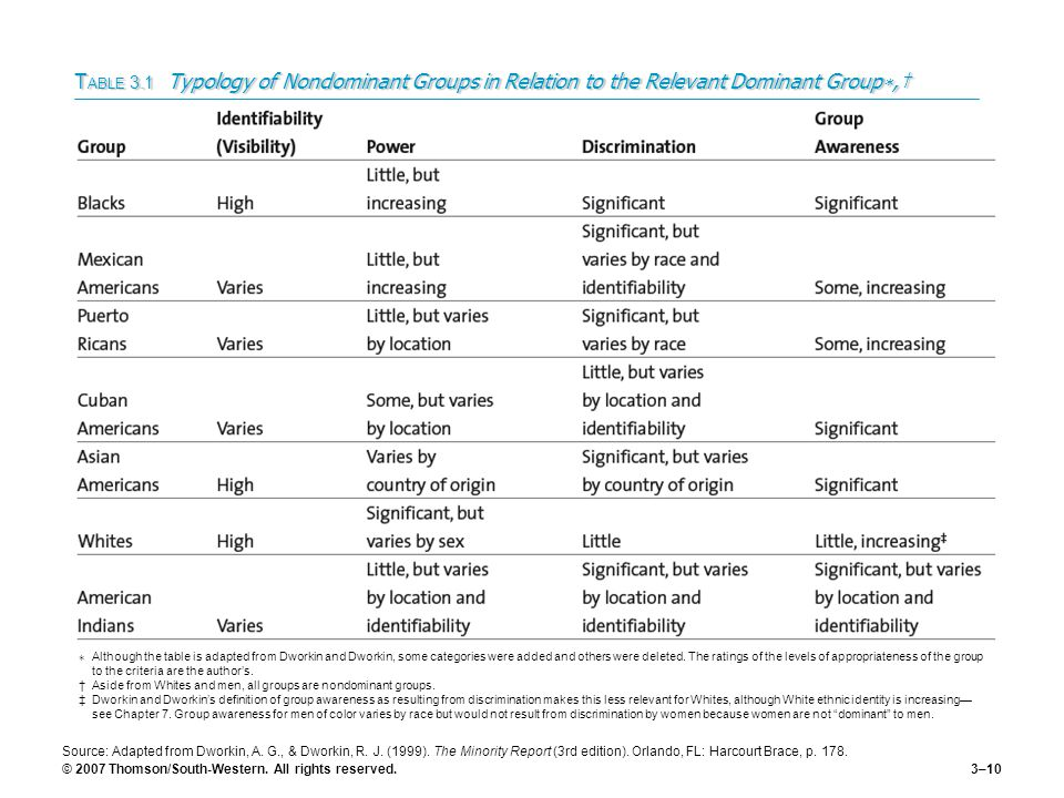 TABLE 3.1 Typology of Nondominant Groups in Relation to the Relevant Dominant Group∗,†
