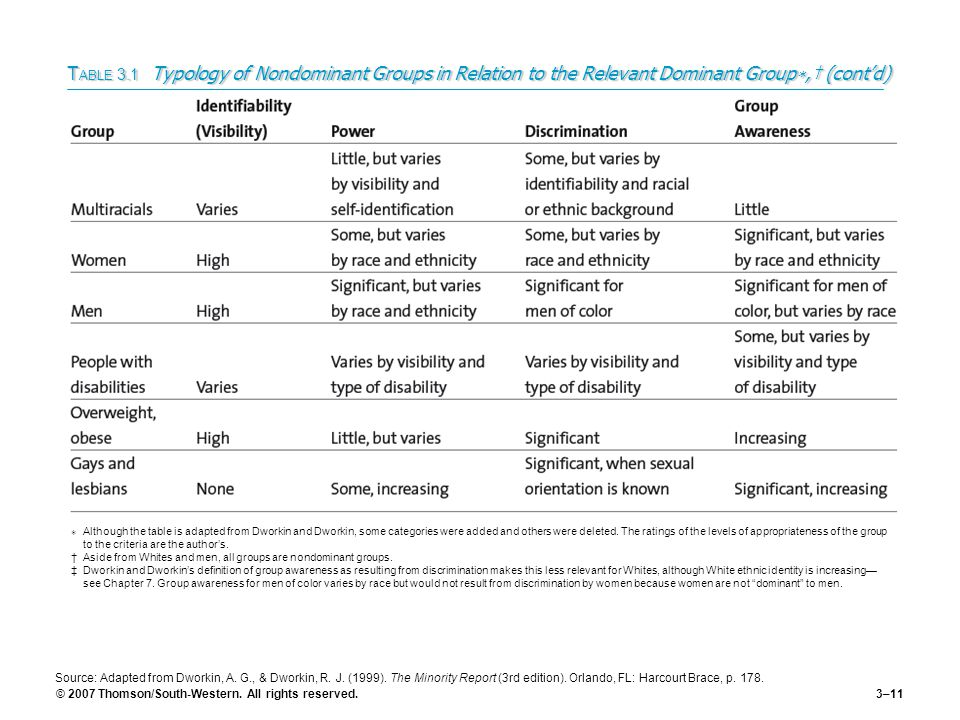 TABLE 3.1 Typology of Nondominant Groups in Relation to the Relevant Dominant Group∗,† (cont'd)