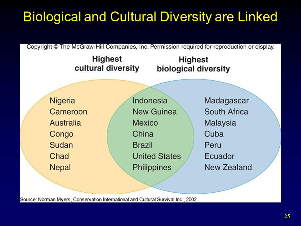 Biological and Cultural Diversity are Linked