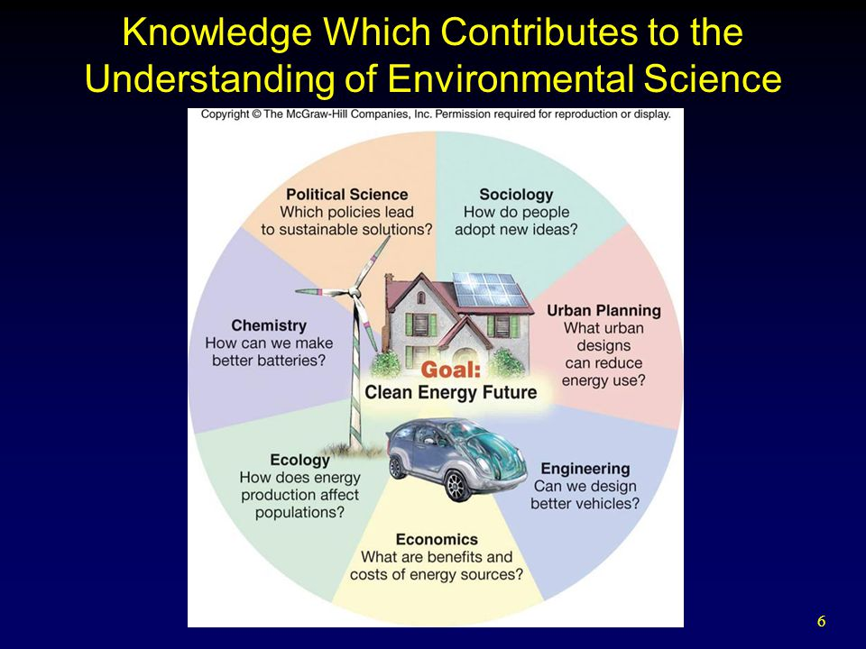 Knowledge Which Contributes to the Understanding of Environmental Science