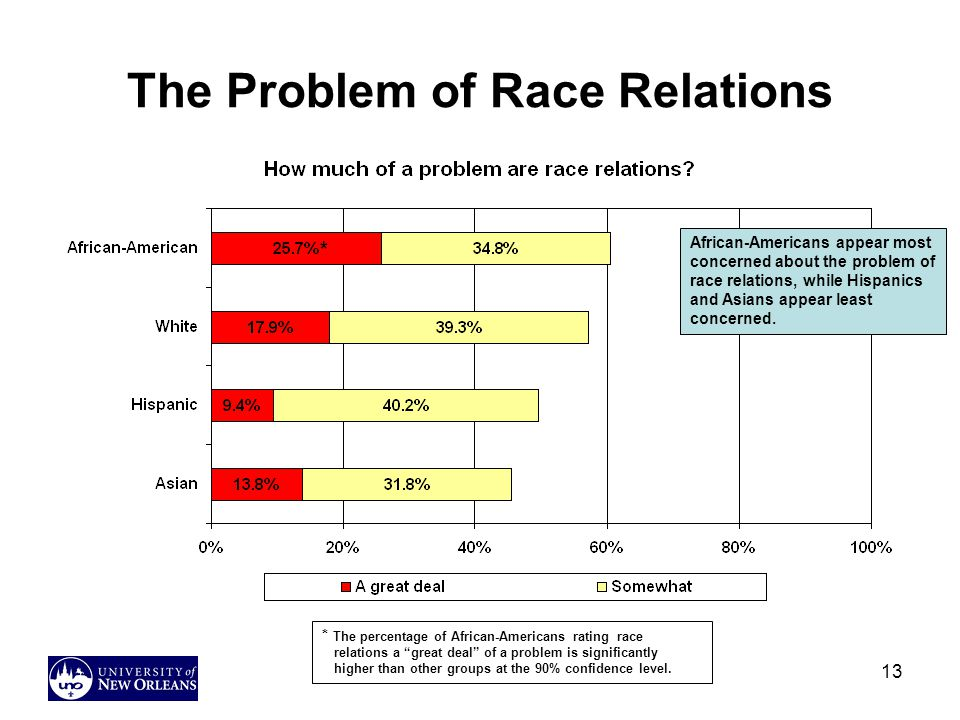 The Problem of Race Relations