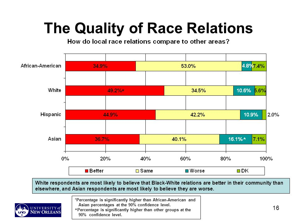 The Quality of Race Relations