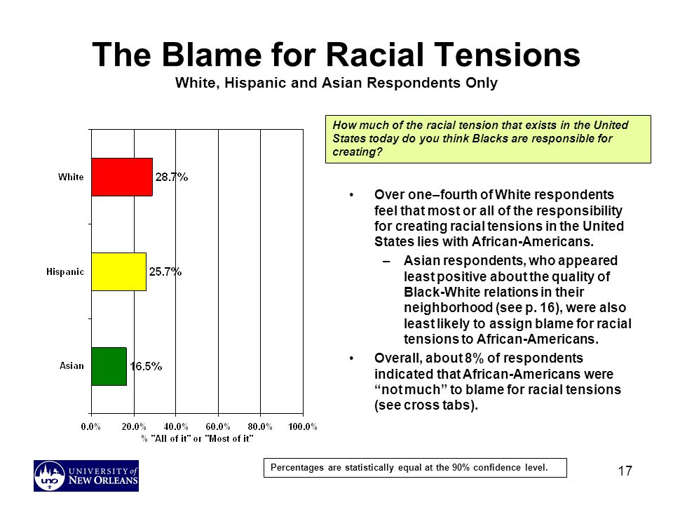 The Blame for Racial Tensions White, Hispanic and Asian Respondents Only