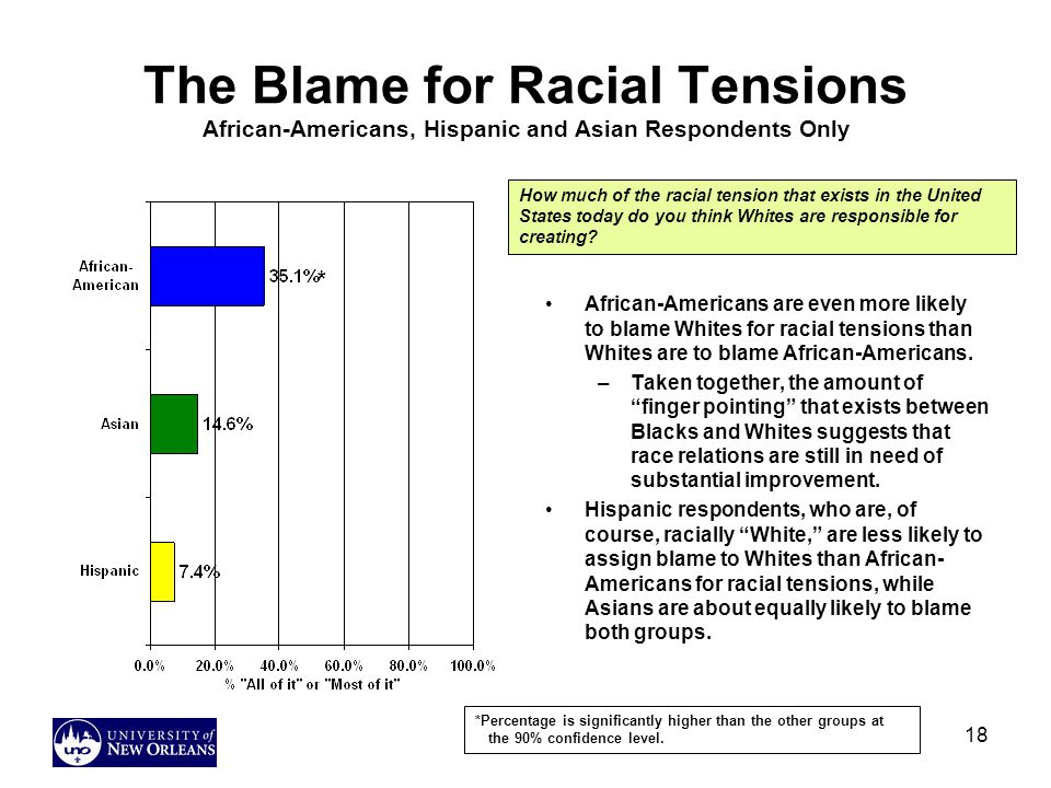 The Blame for Racial Tensions African-Americans, Hispanic and Asian Respondents Only