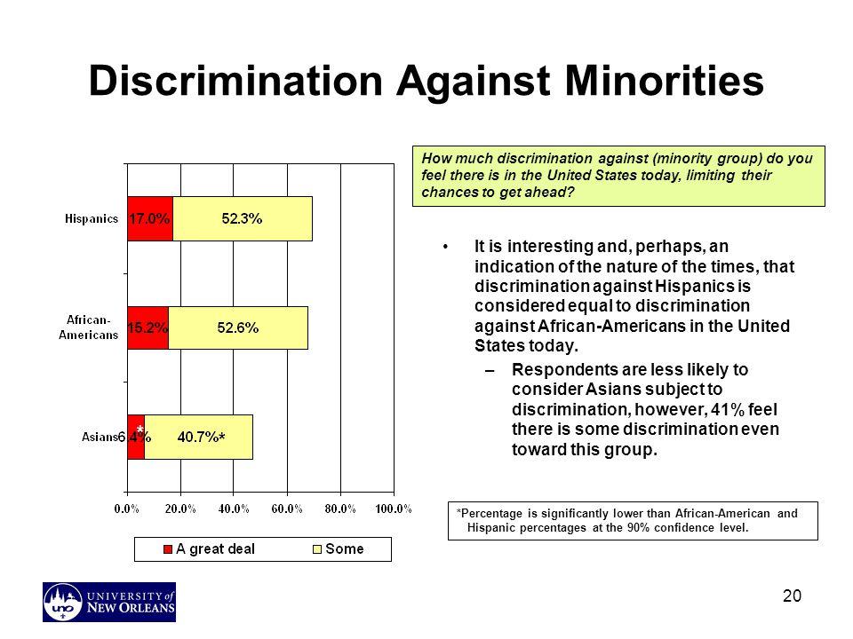 Discrimination Against Minorities