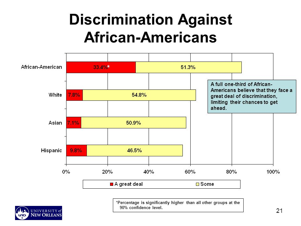 Discrimination Against African-Americans