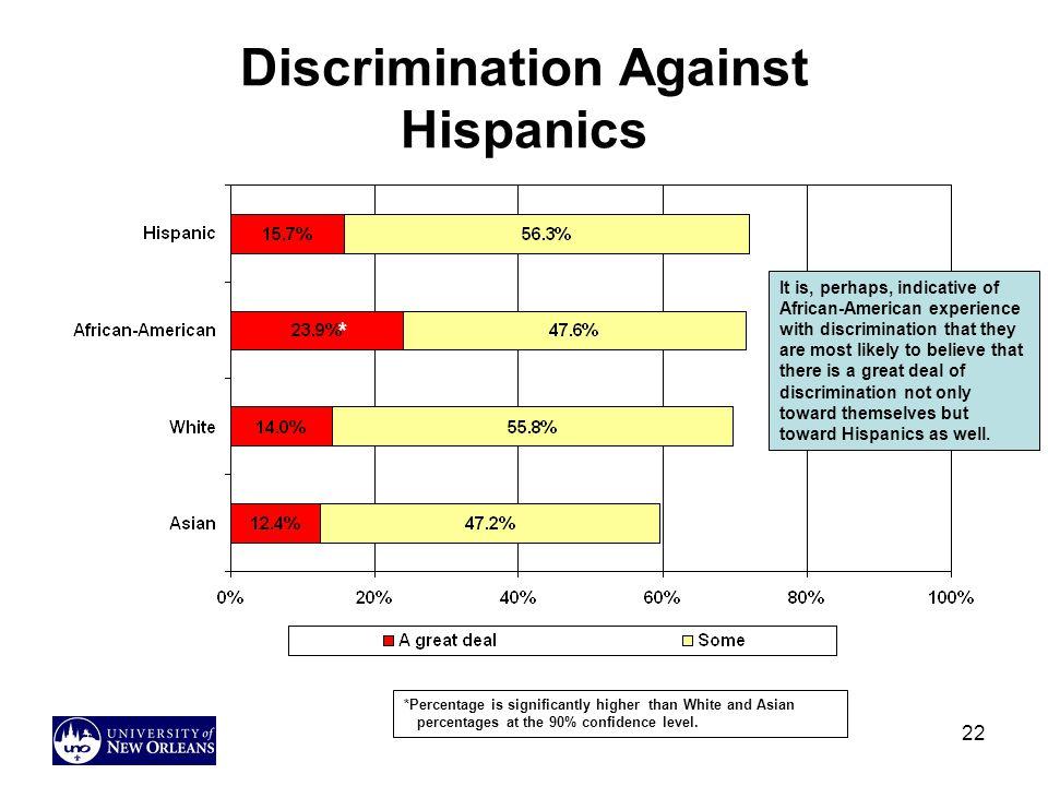 Discrimination Against Hispanics