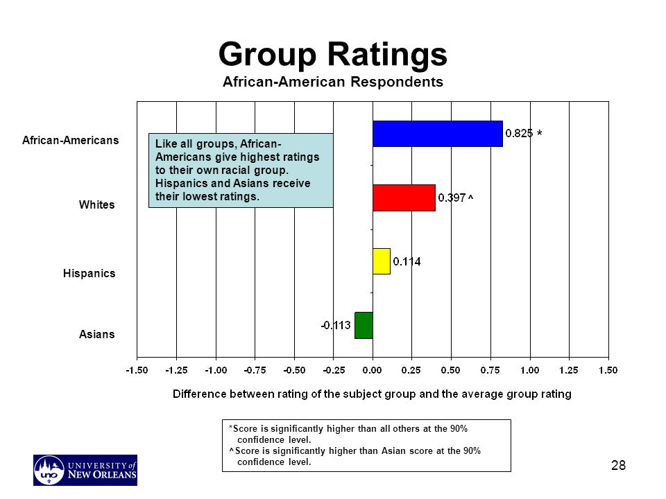 Group Ratings African-American Respondents