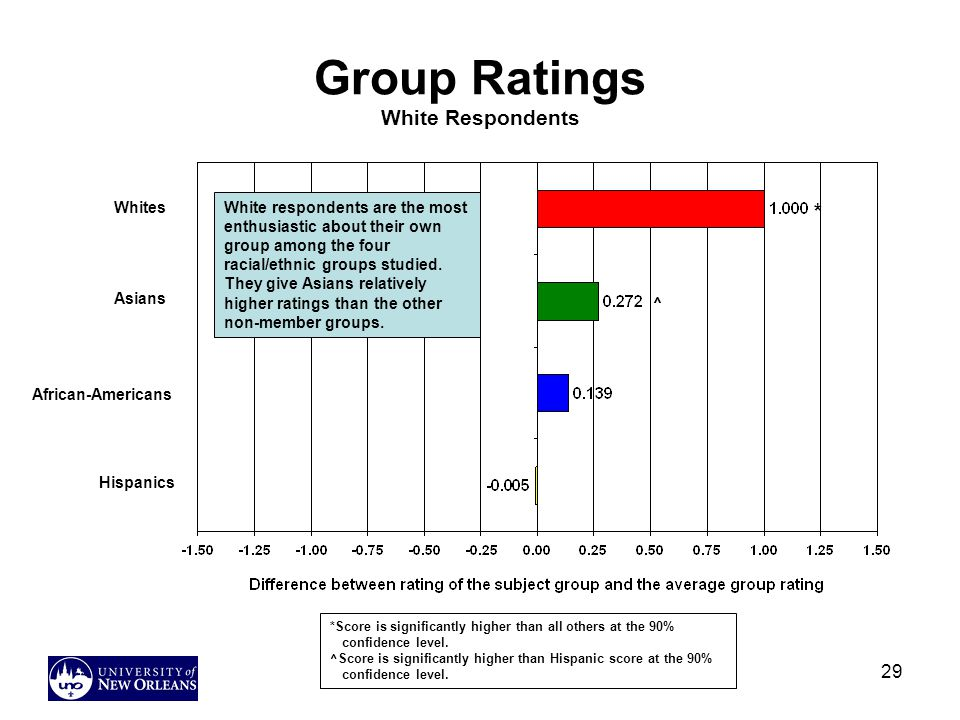 Group Ratings White Respondents