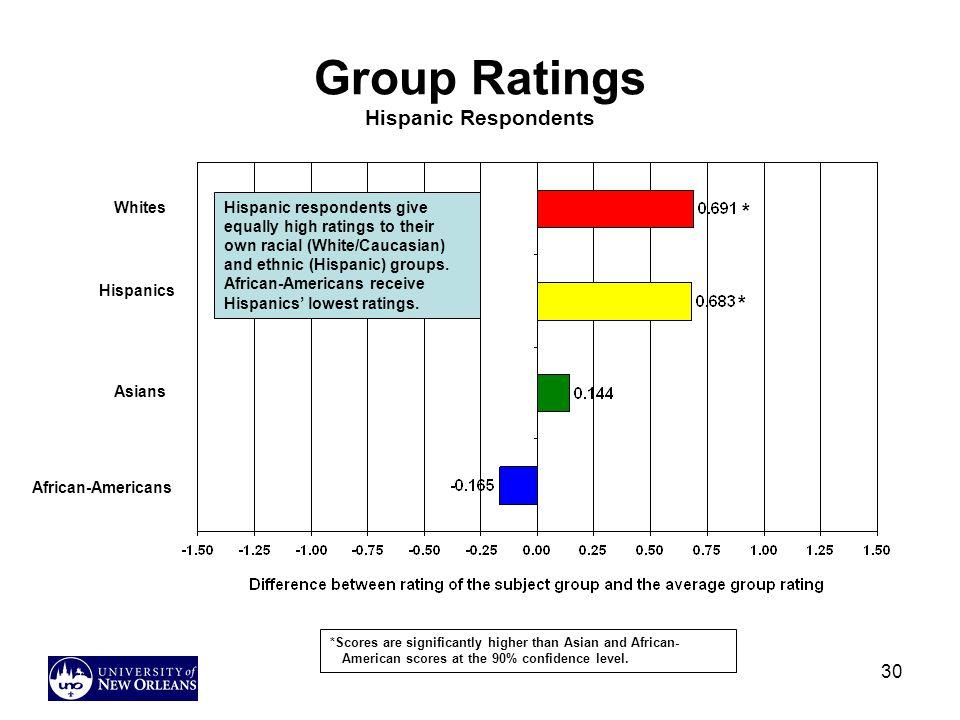 Group Ratings Hispanic Respondents