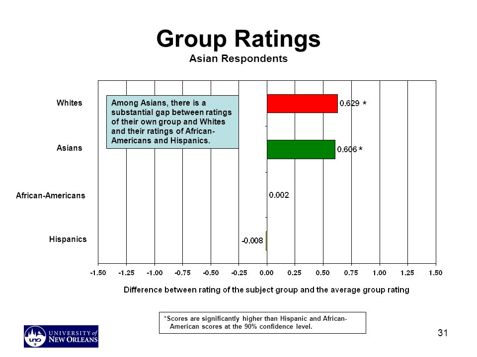Group Ratings Asian Respondents
