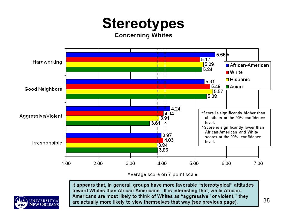 Stereotypes Concerning Whites