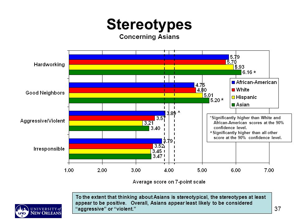 Stereotypes Concerning Asians