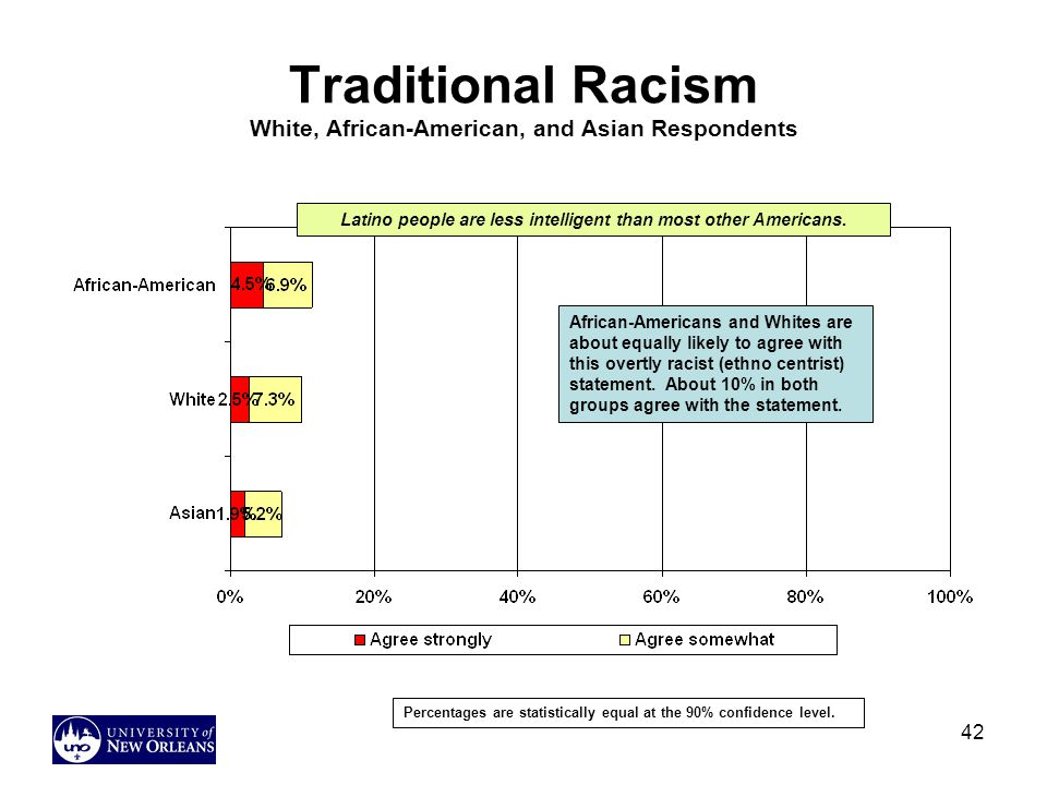 Traditional Racism White, African-American, and Asian Respondents