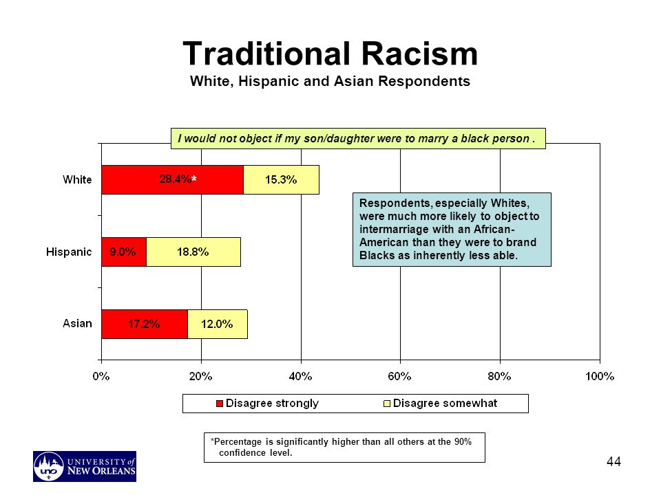 Traditional Racism White, Hispanic and Asian Respondents