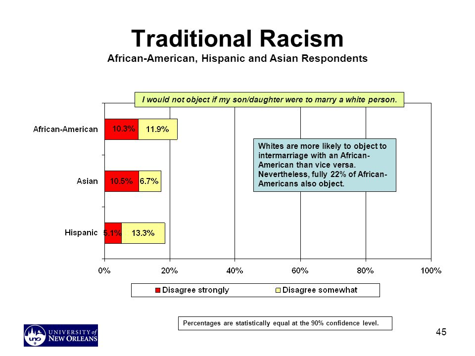 Traditional Racism African-American, Hispanic and Asian Respondents