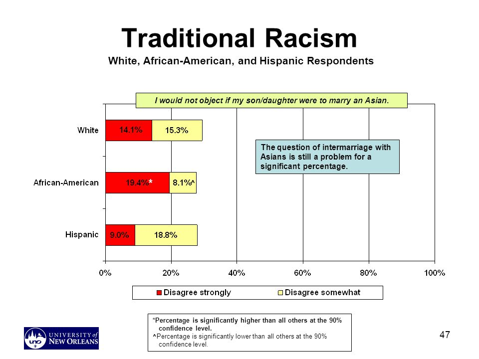 Traditional Racism White, African-American, and Hispanic Respondents