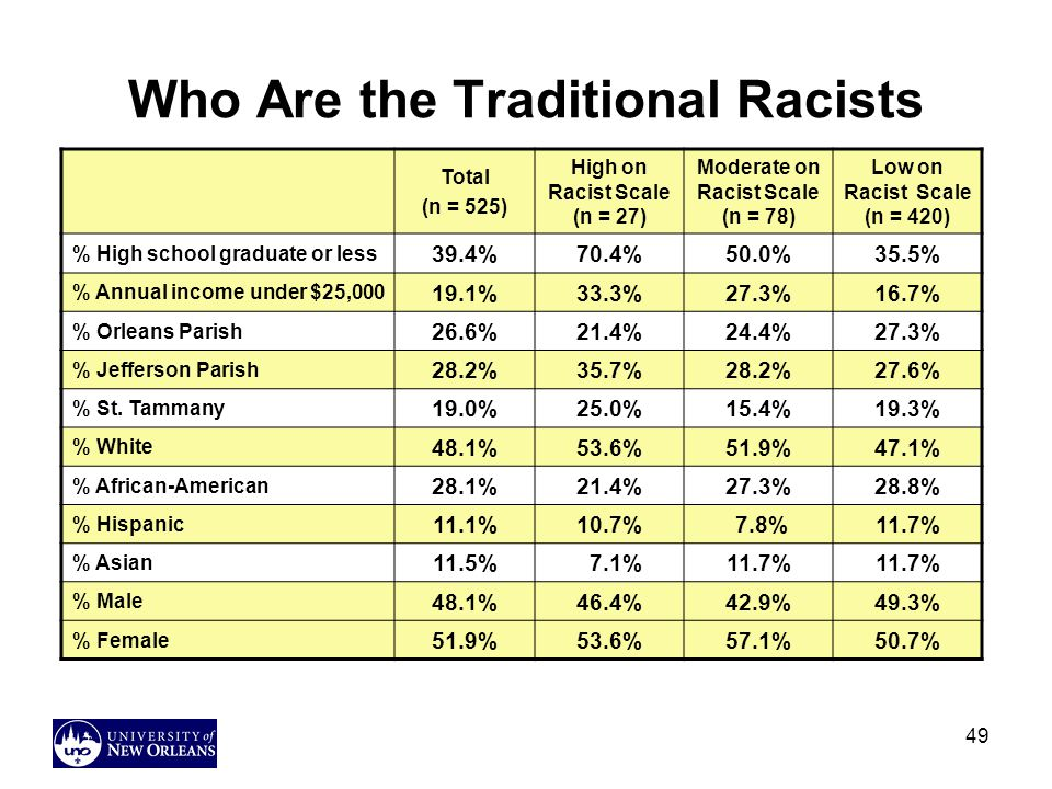 Who Are the Traditional Racists