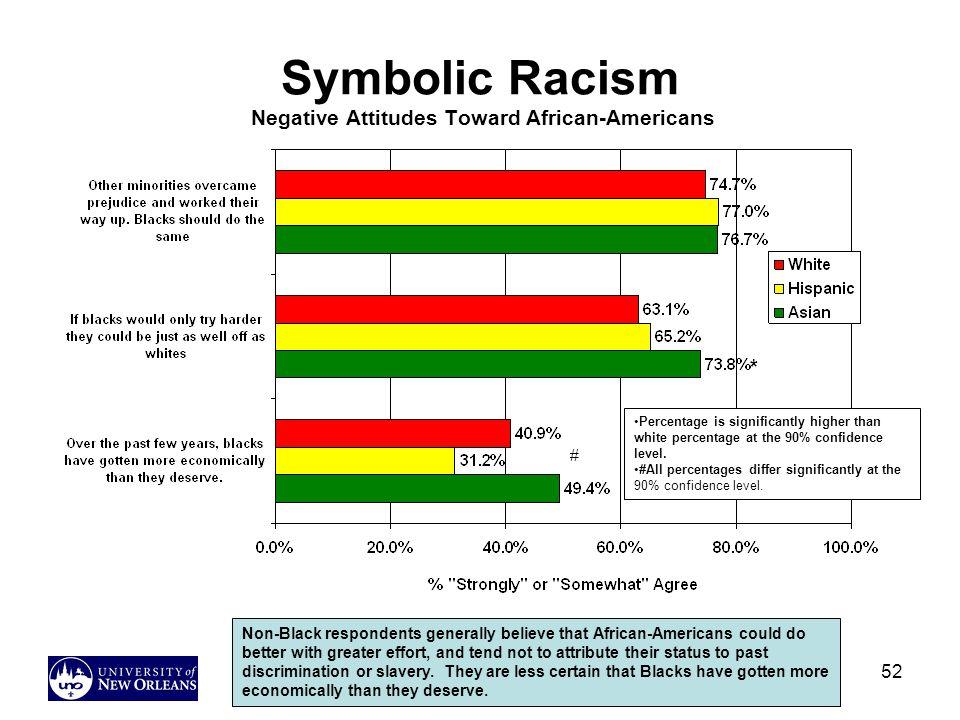 Symbolic Racism Negative Attitudes Toward African-Americans