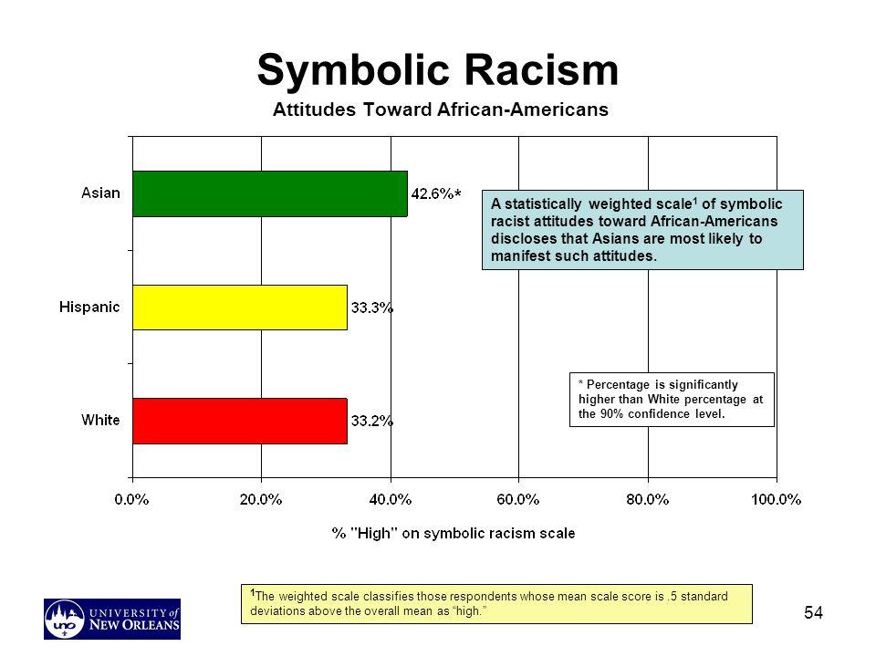 Symbolic Racism Attitudes Toward African-Americans