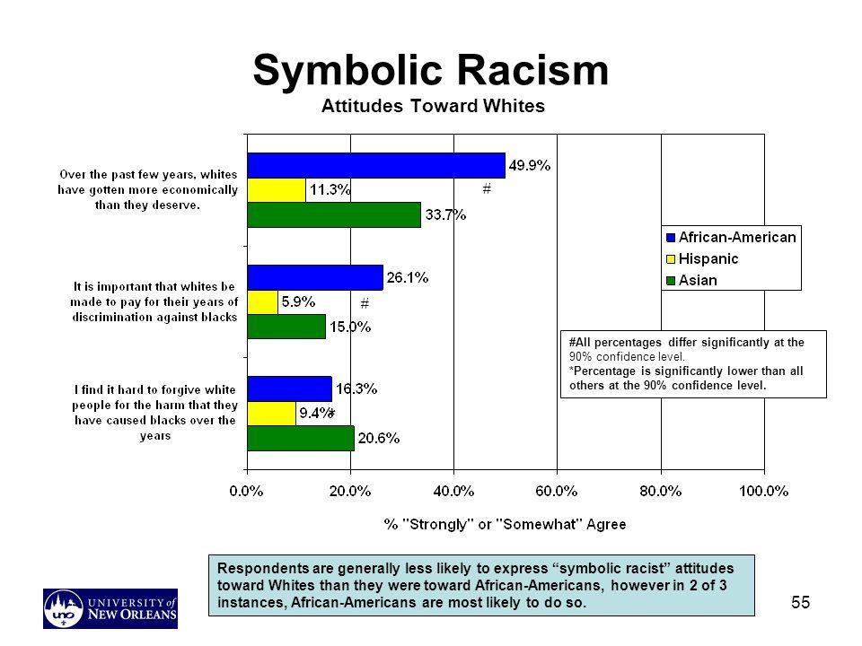 Symbolic Racism Attitudes Toward Whites
