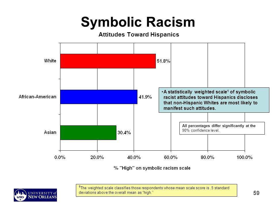 Symbolic Racism Attitudes Toward Hispanics