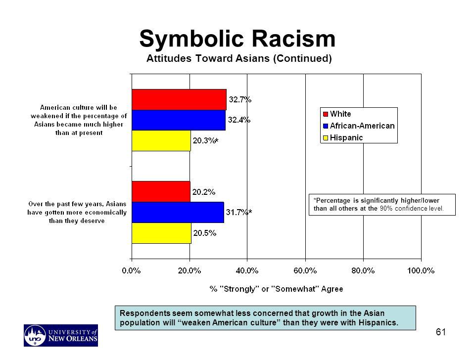 Symbolic Racism Attitudes Toward Asians (Continued)