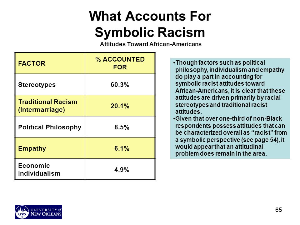 What Accounts For Symbolic Racism Attitudes Toward African-Americans