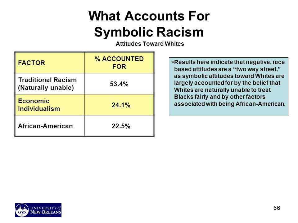 What Accounts For Symbolic Racism Attitudes Toward Whites
