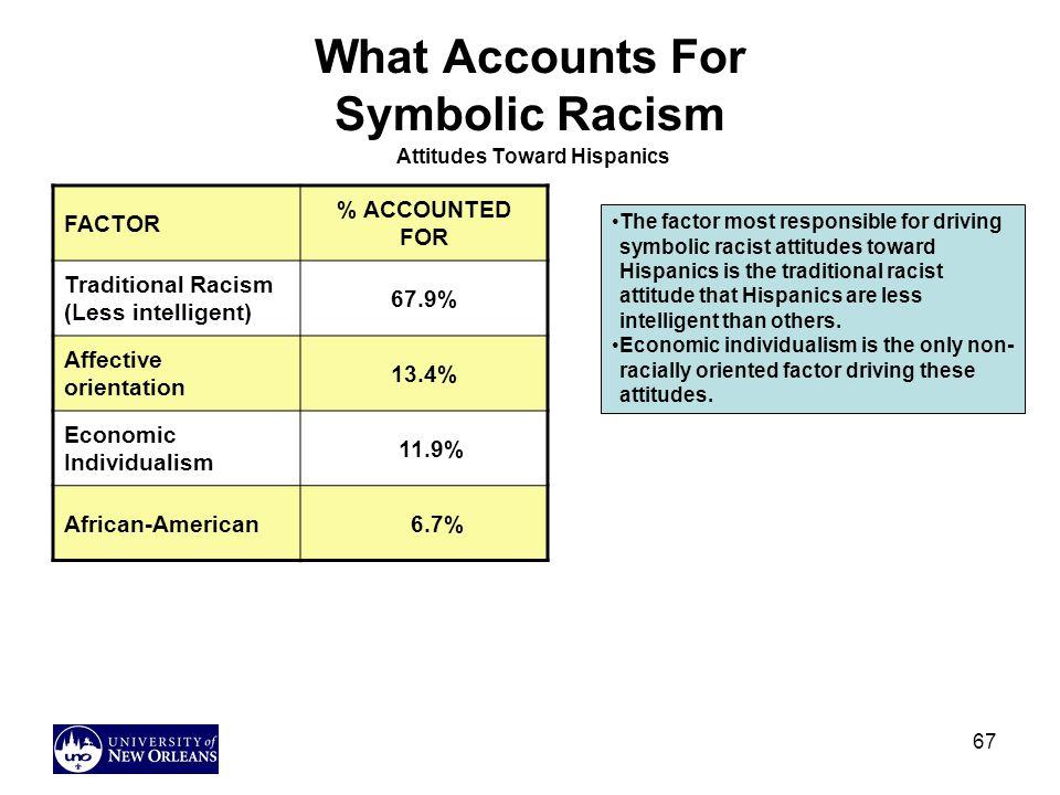 What Accounts For Symbolic Racism Attitudes Toward Hispanics