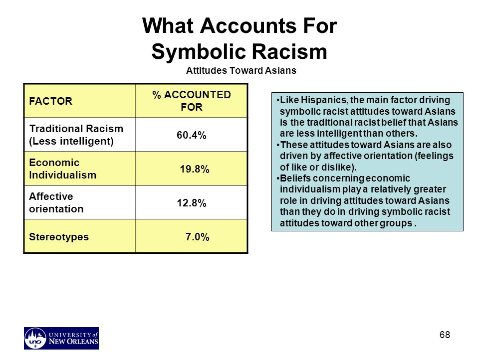 What Accounts For Symbolic Racism Attitudes Toward Asians