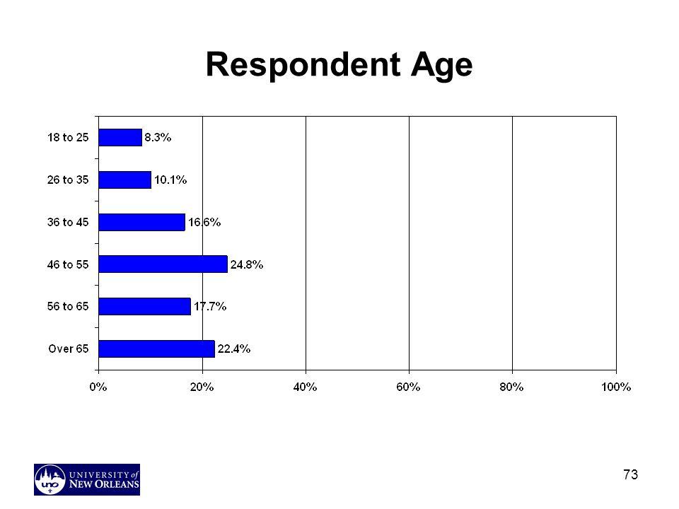 Respondent Age