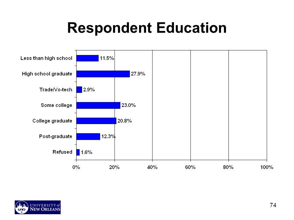 Respondent Education