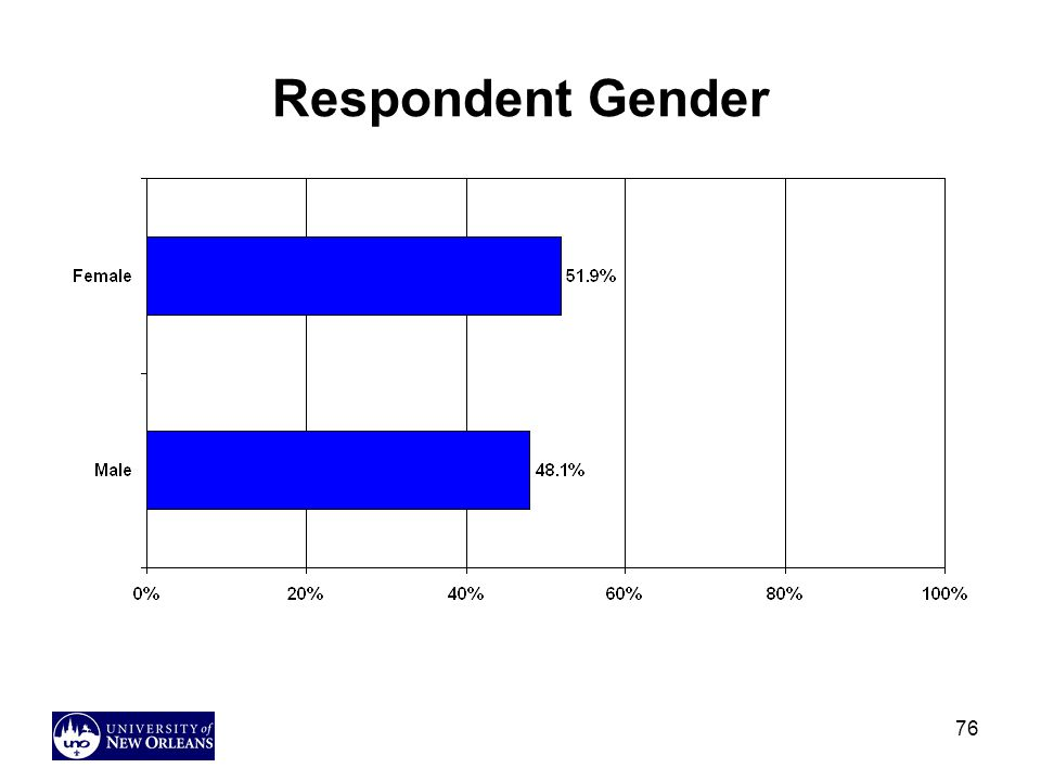 Respondent Gender