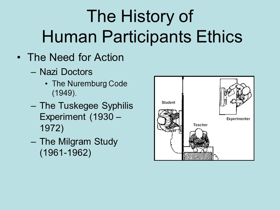 The History of Human Participants Ethics