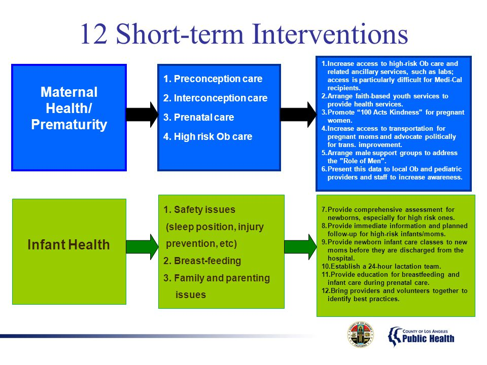 12 Short-term Interventions