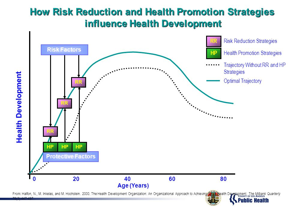 How Risk Reduction and Health Promotion Strategies